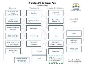 Energy Park Landfills